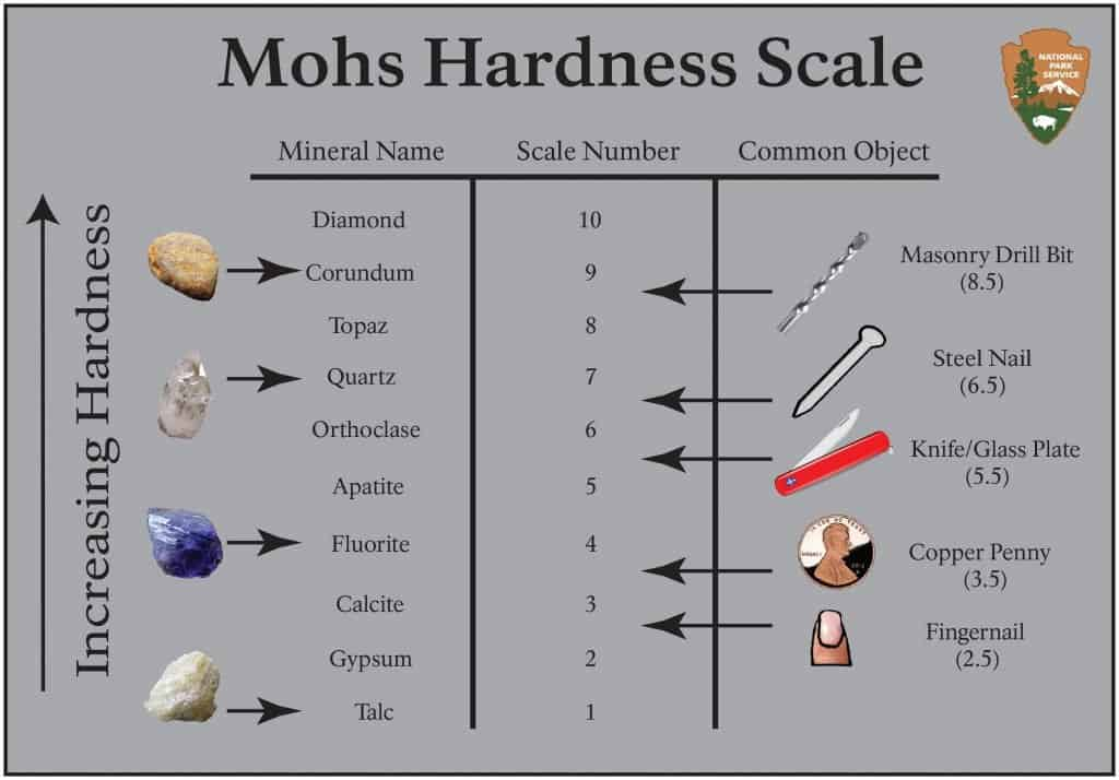 Mohs Hardness Scale Love You Tomorrow