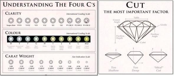 4cs-of-diamond-buying