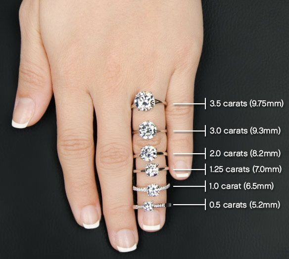 How Much Is  Carat Diamond In Grams
