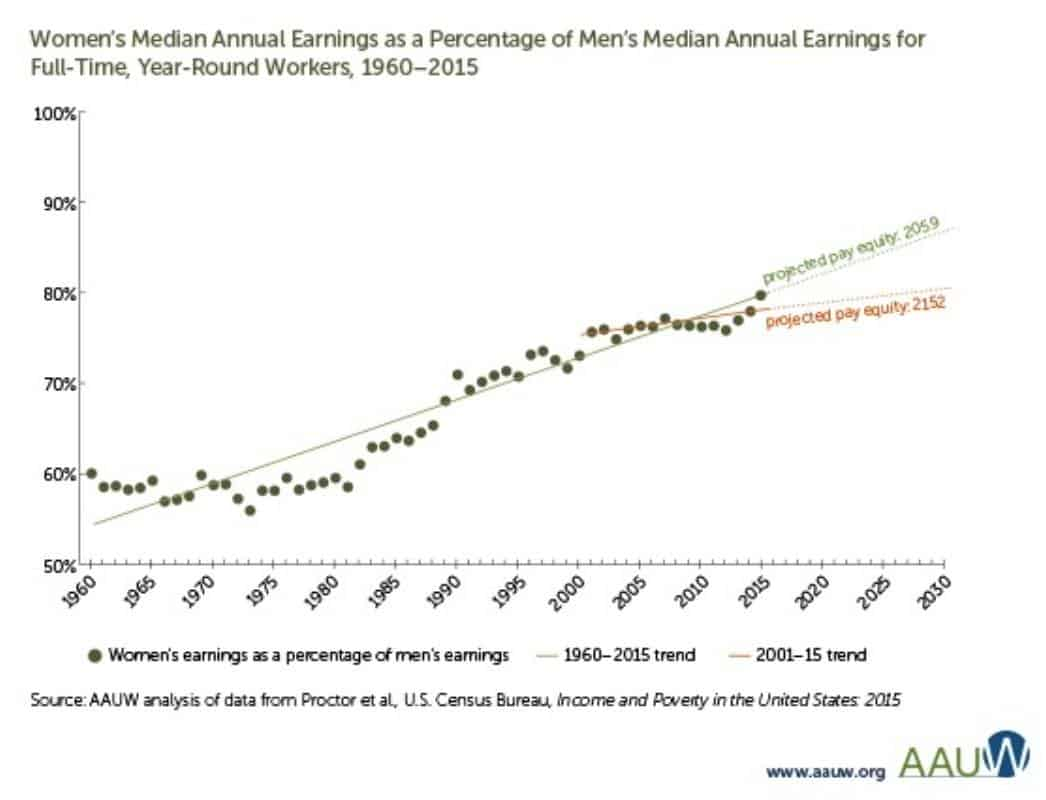 women's median annual earnings